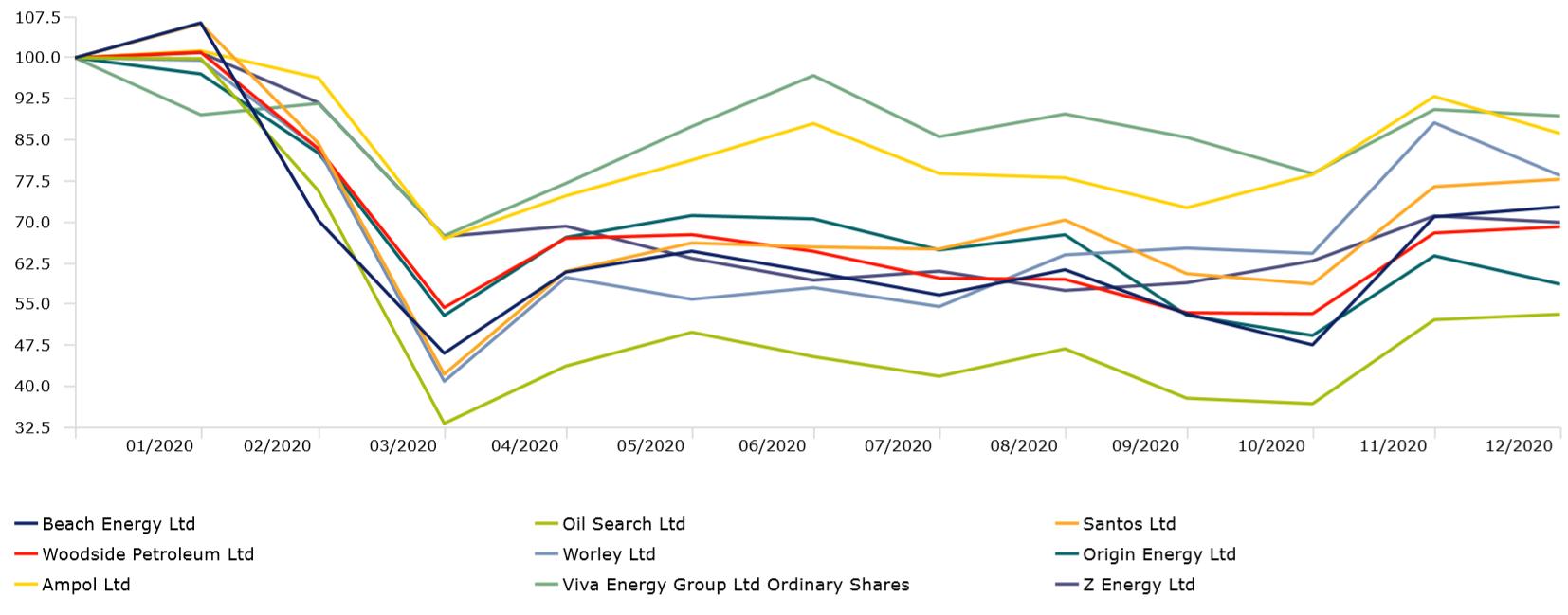 Oil stocks under Morningstar coverage, performance 2020