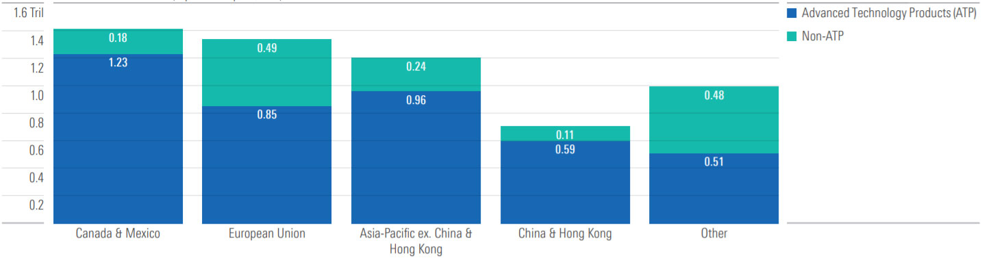q4 2020 US china