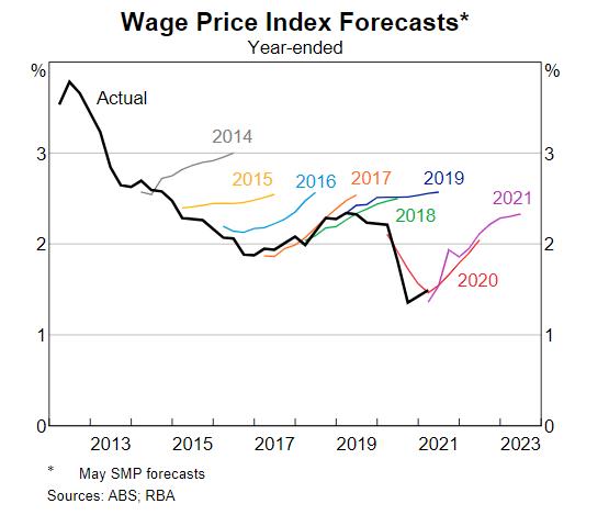 RBA Wage Price Index Forecasts