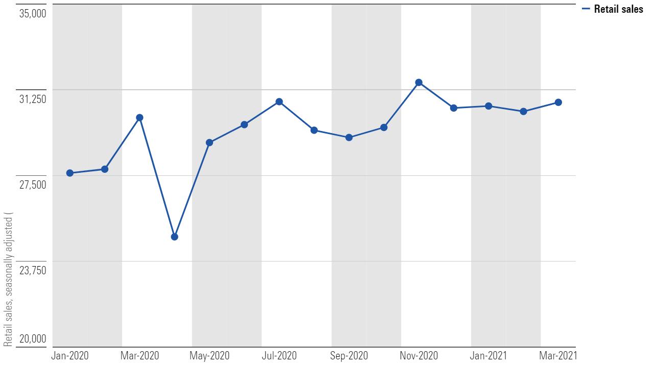 Retail sales data