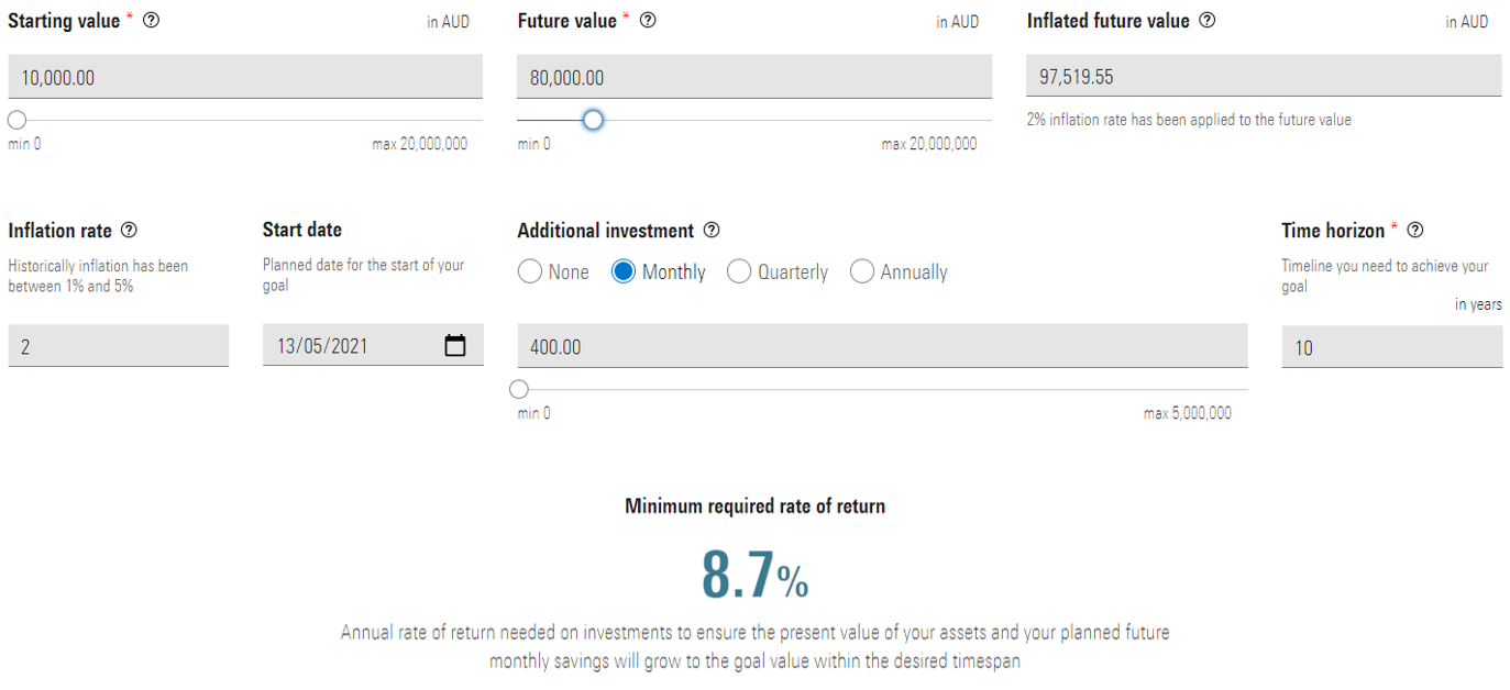 Morningstar Required Rate of Return Calculator