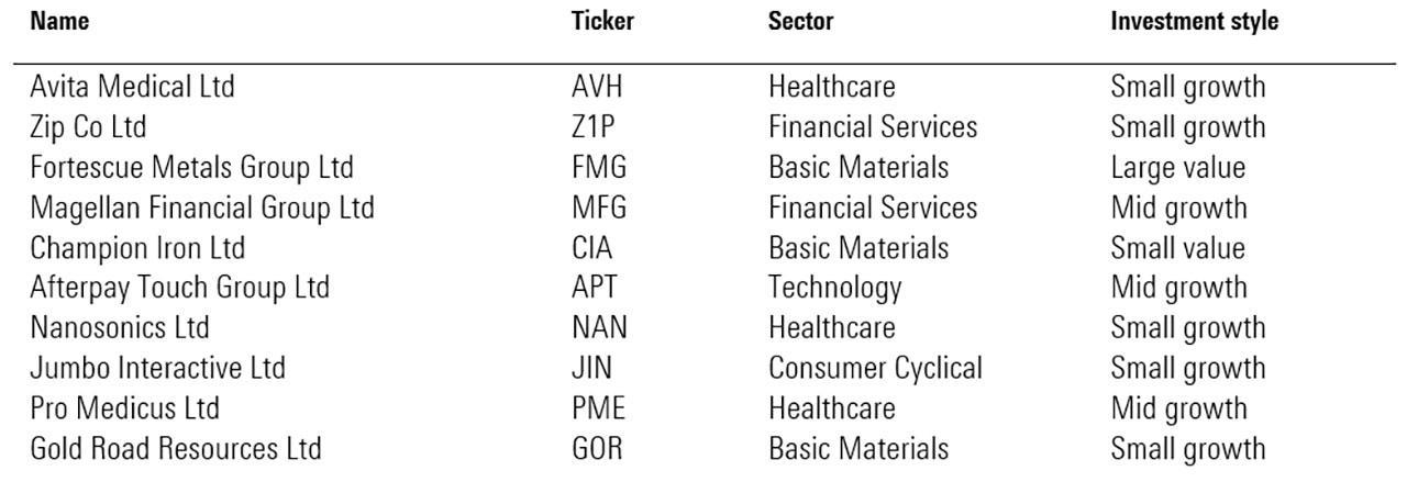 stock performance chart'