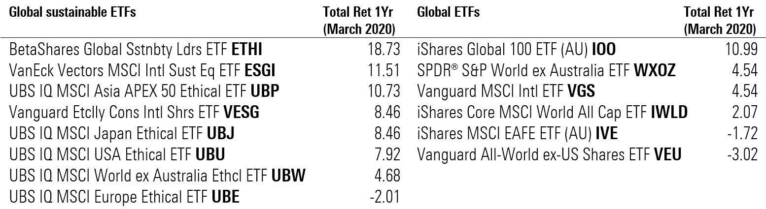 performance etfs