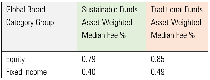 Asset-Weighted Median Expenses of Australasian Sustainable Investment Funds