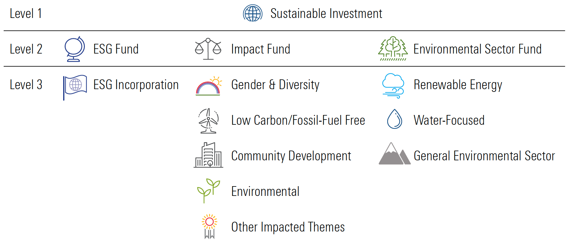 Sustainable Investment Attributes