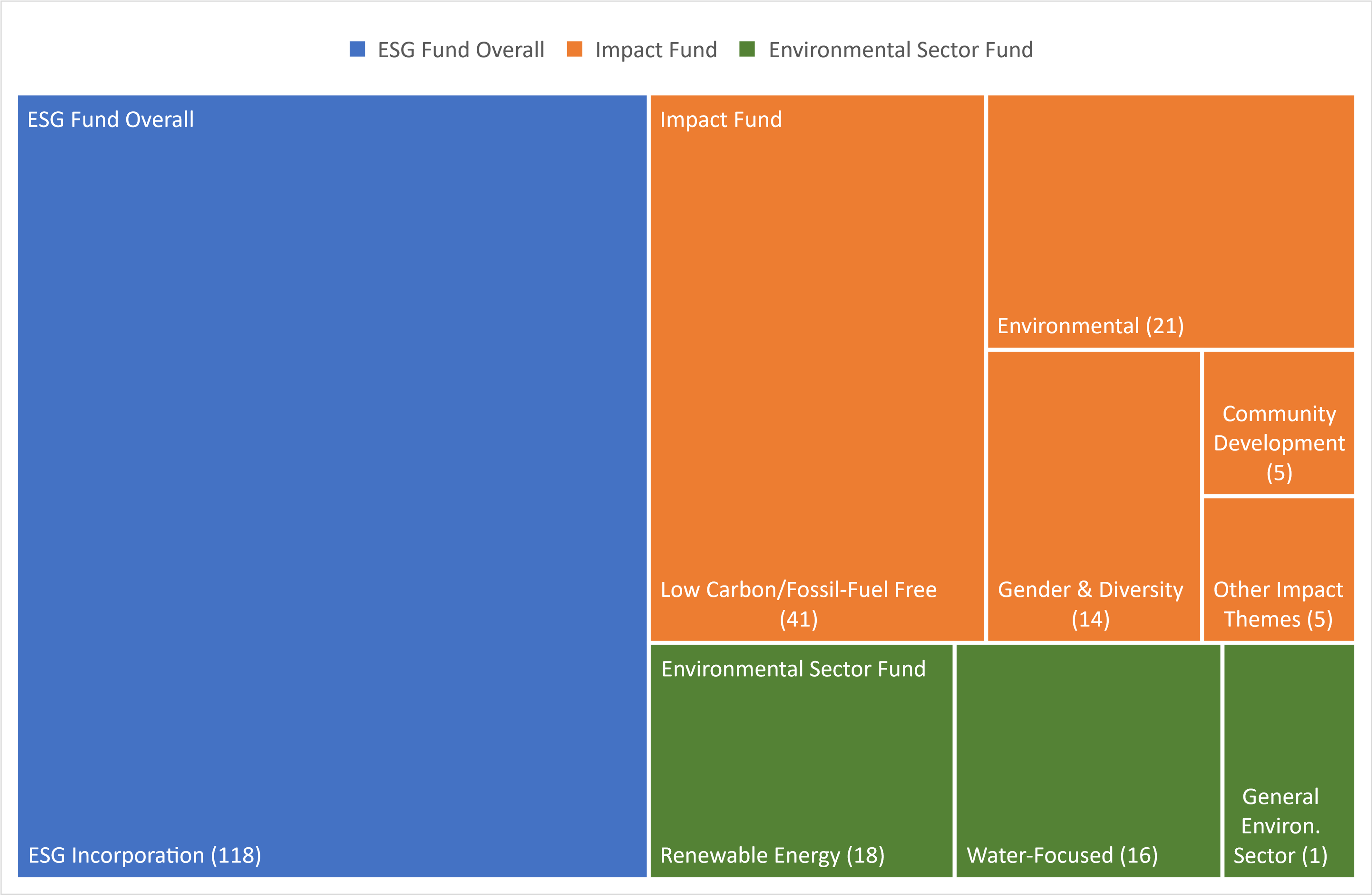 Number of Australia-Domiciled Sustainable Investment Types