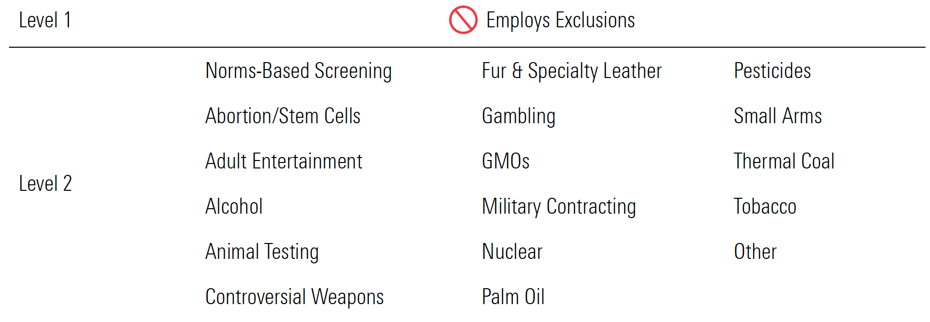 Exclusionary Attributes: Controversial Products & Industries