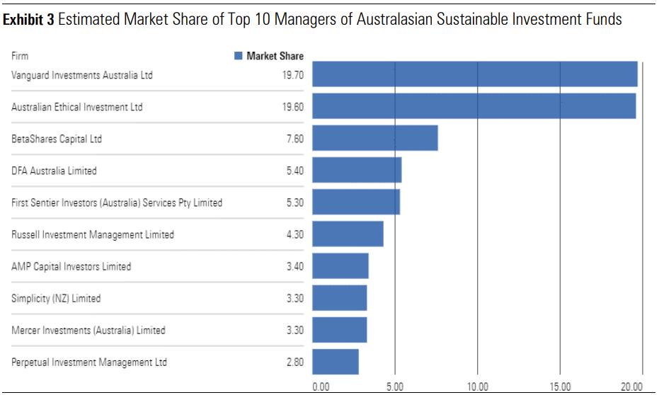 Sustainable Landscape Q4 Market Share