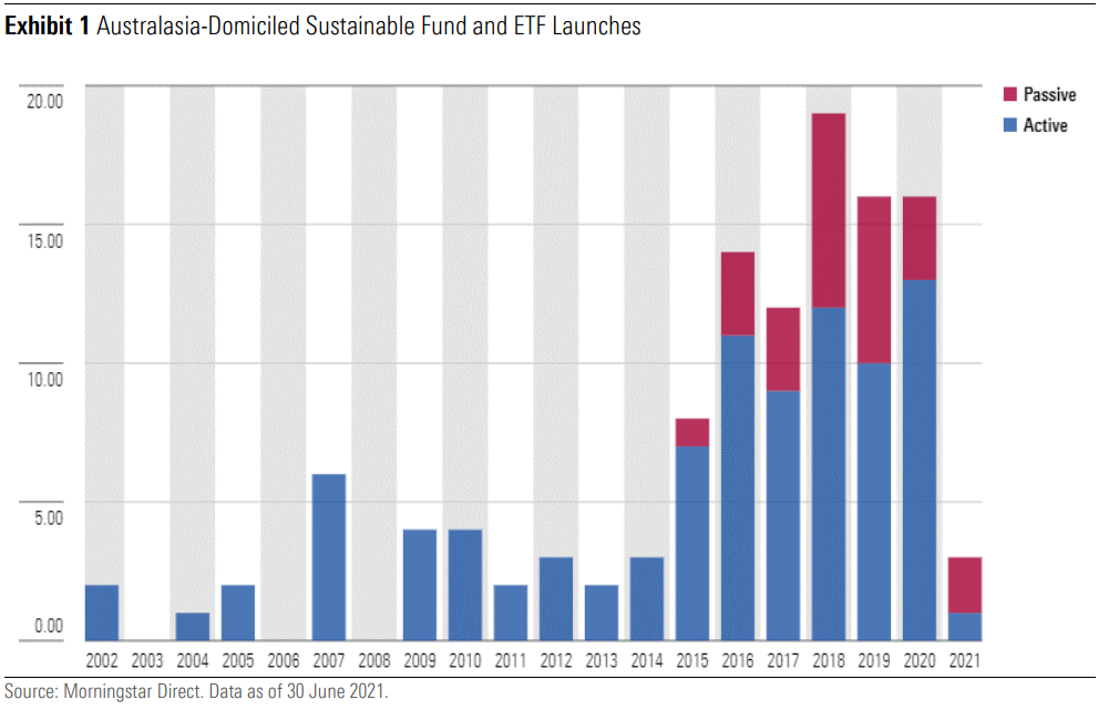 Fund and ETF launches