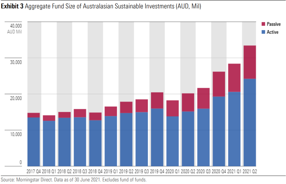 Sustainable landscape aggregate fund size