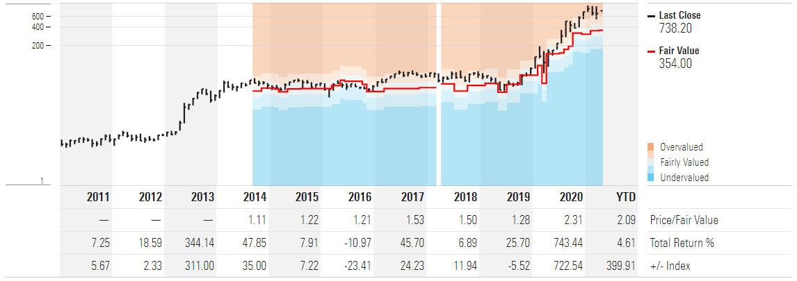 Tesla Price Fair Value