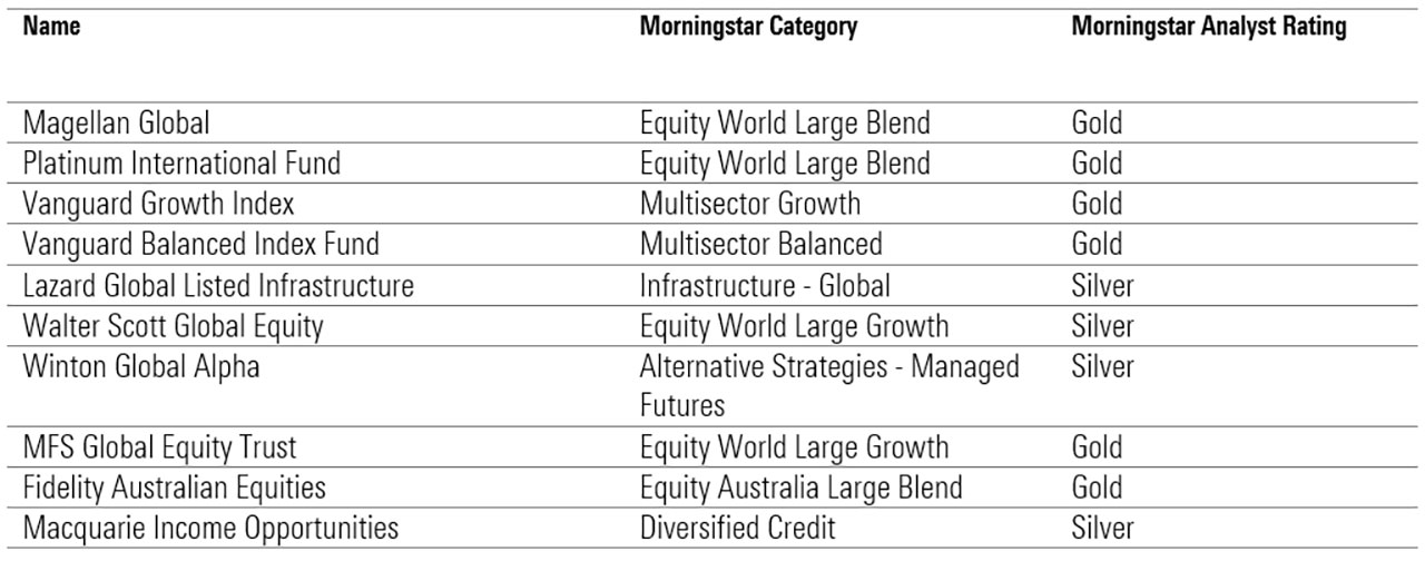 most popular funds