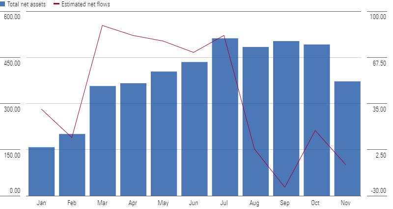bboz asset flows 2020