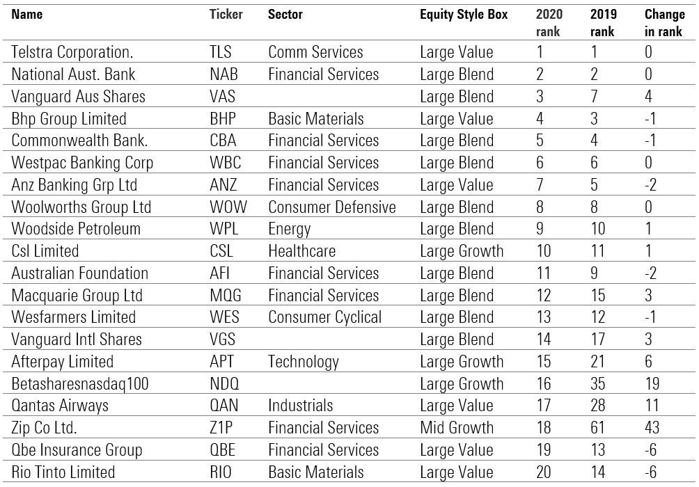 top holdings sharesight