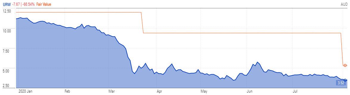 urn stock price