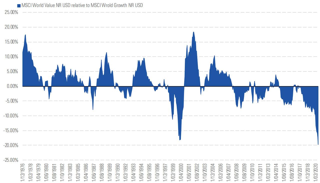value v growth msci