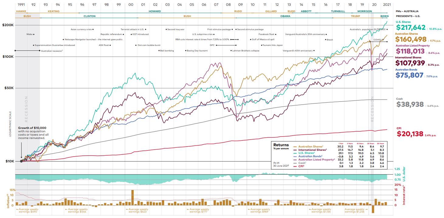 Vanguard's 2021 Index Chart