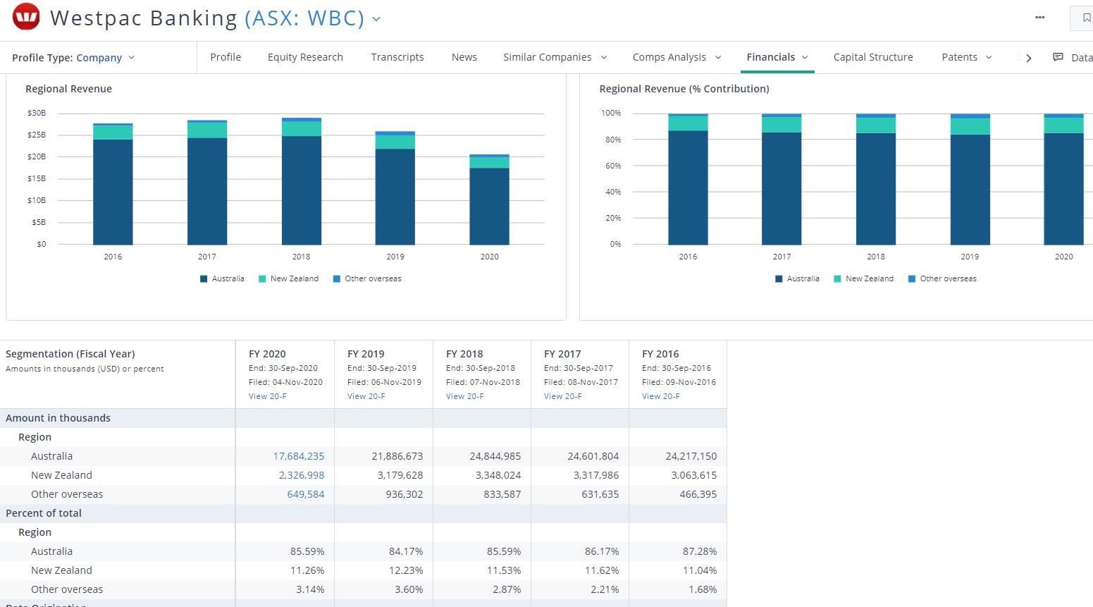 Westpac Banking