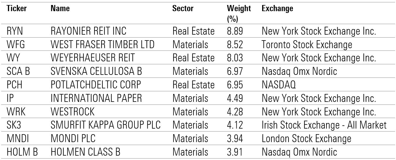 Woof ETF Top Holdings