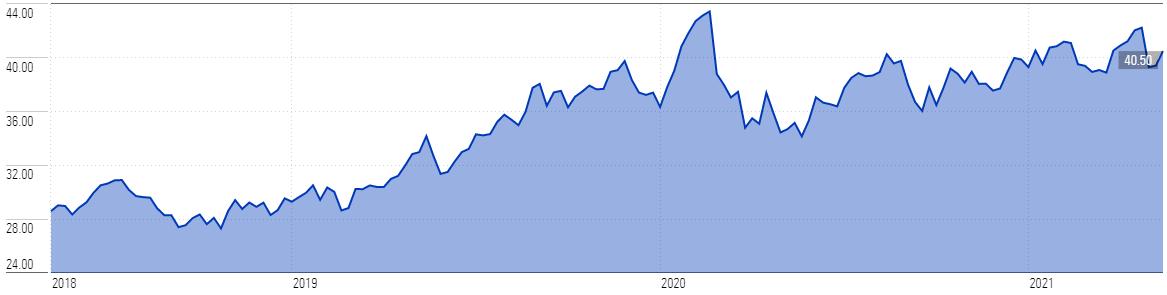 WOW Price Chart 3 Yr