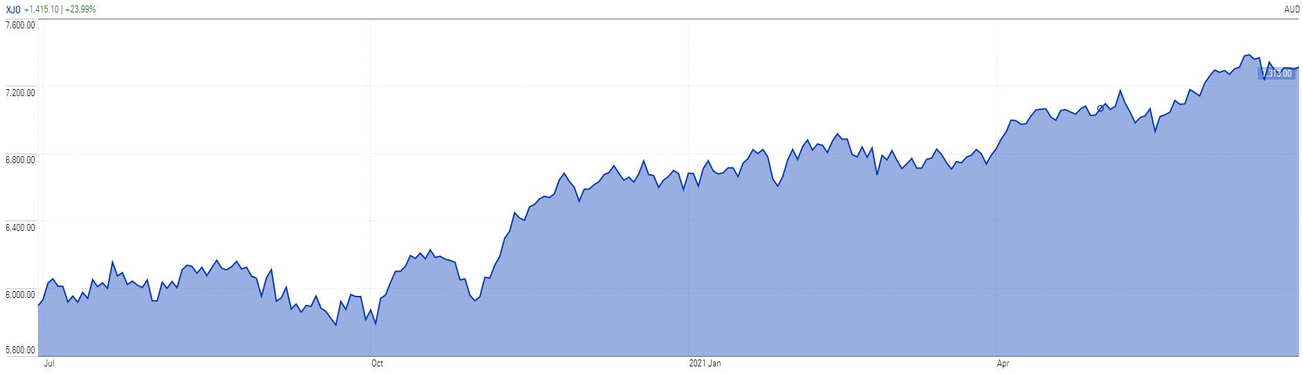 S&P/ASX 200 - this financial year