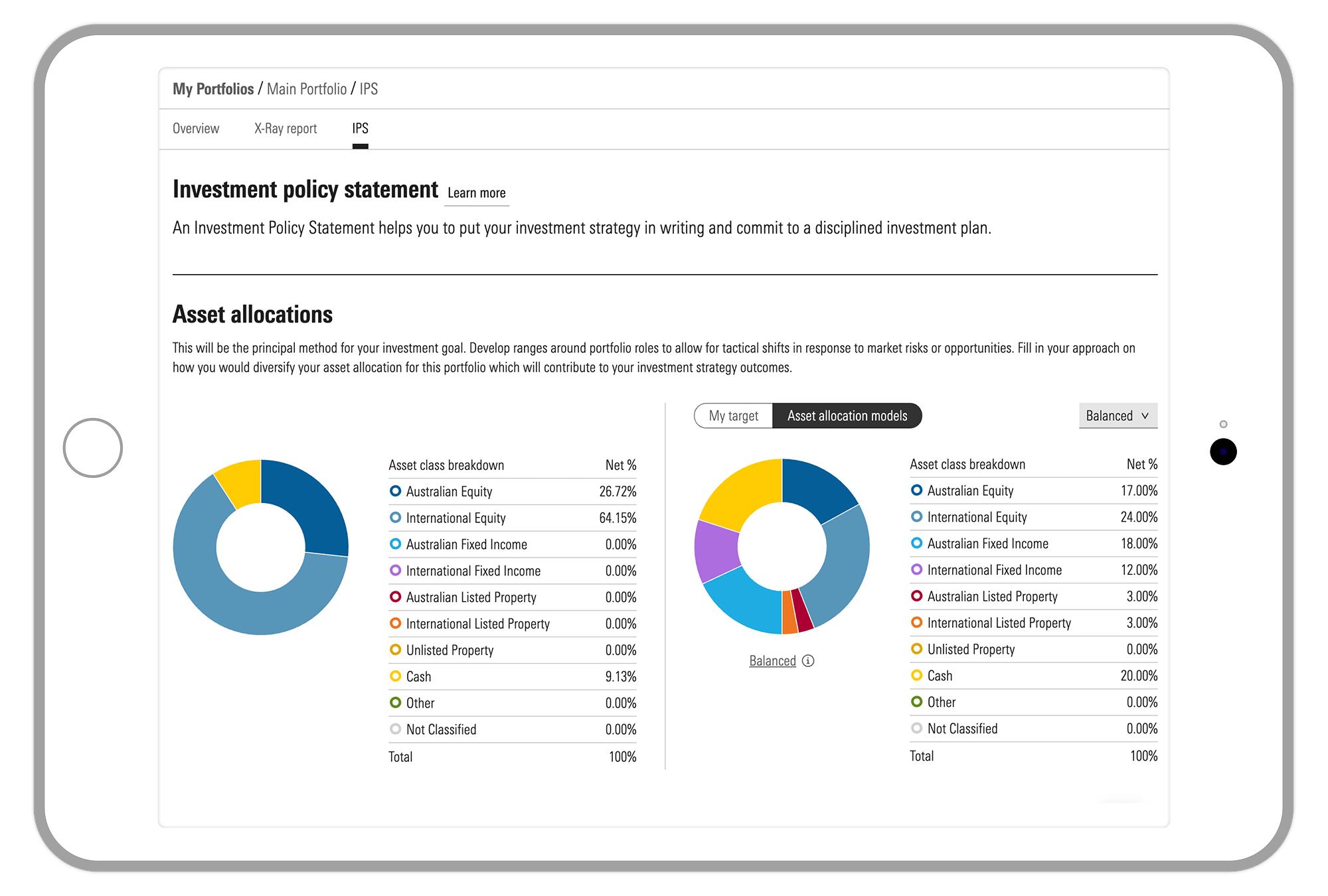 Premium Portfolio IPS asset allocation