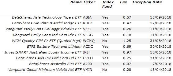 10 latest ETF listings