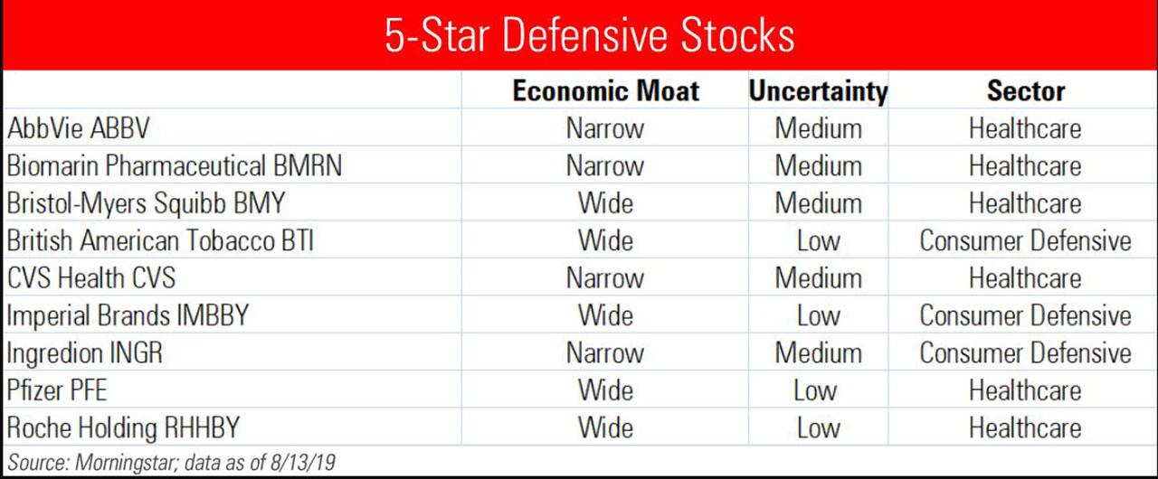 US defensive stocks