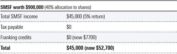SMSF worth $900,000 (40% allocation to shares)