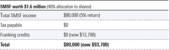 SMSF worth $1.6 million (40% allocation to shares)