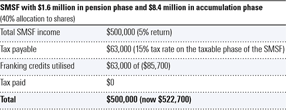 SMSF with $1.6 million in pension phase and $8.4 million in accumulation phase (40% allocation to shares)