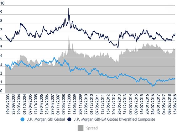 Figure 1 Yields for EMD index vs developed market bond index