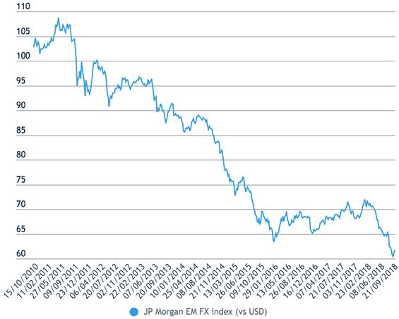Figure 2 JP Morgan EM FX index (vs USD)