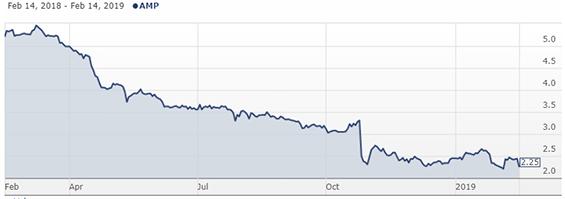 AMP Price Chart ASX