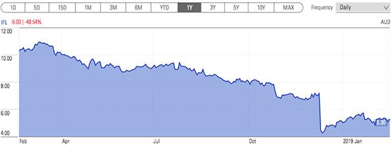 IOOF Price Chart