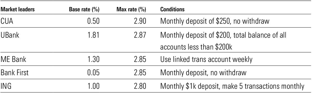 Maxmium variable rate