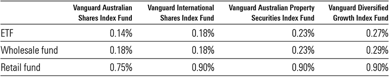 Table comparing management fees between Vanguard funds