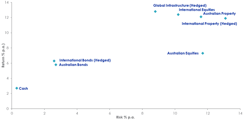 Risk and reward of asset classes since inception of FTSE infrastructure benchmark