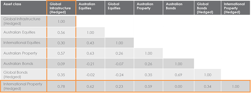 Correlation of asset classes