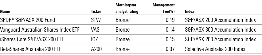 morningstar asx 200 etfs exchange traded funds