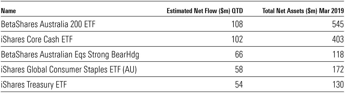 ETF inflows quarterly top
