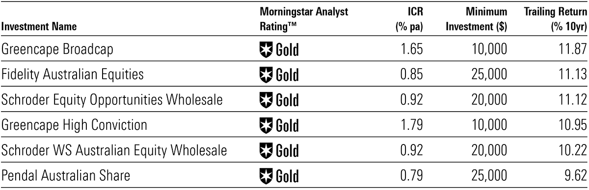 Morningstar gold rated aussie equity funds
