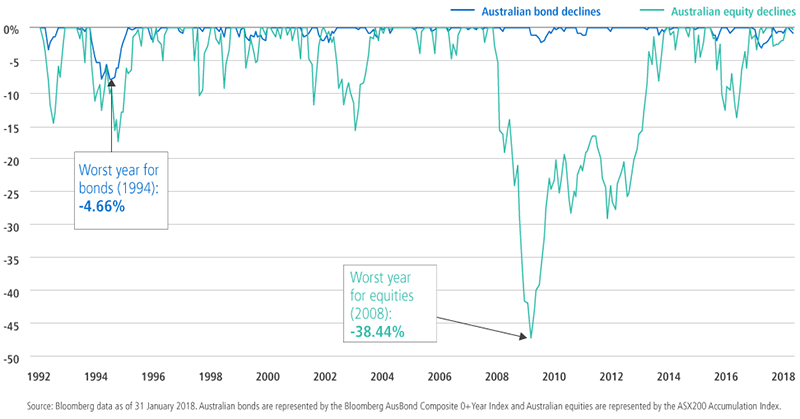 Australian bond declines v Australian equity declines