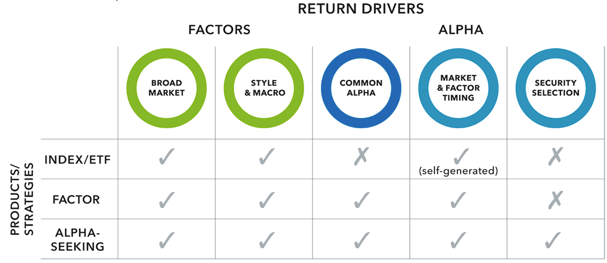factors and style investing