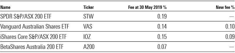 ETGF fees