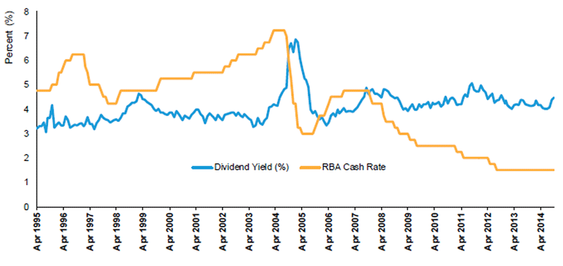 dividend yield rba cash rate