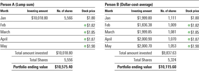 Dollar cost average 1