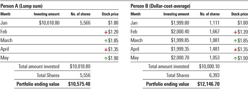Dollar cost average 2