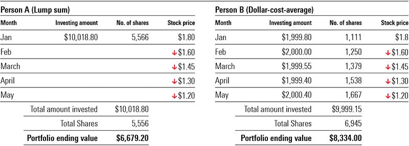 Dollar cost average 3