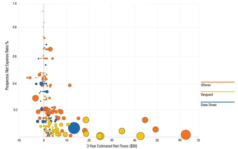 ETF fees flows